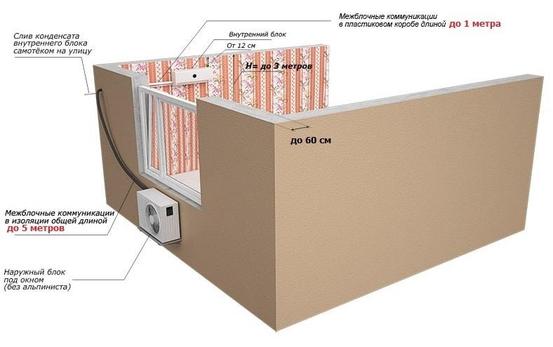 Схема стандартного монтажа кондиционера